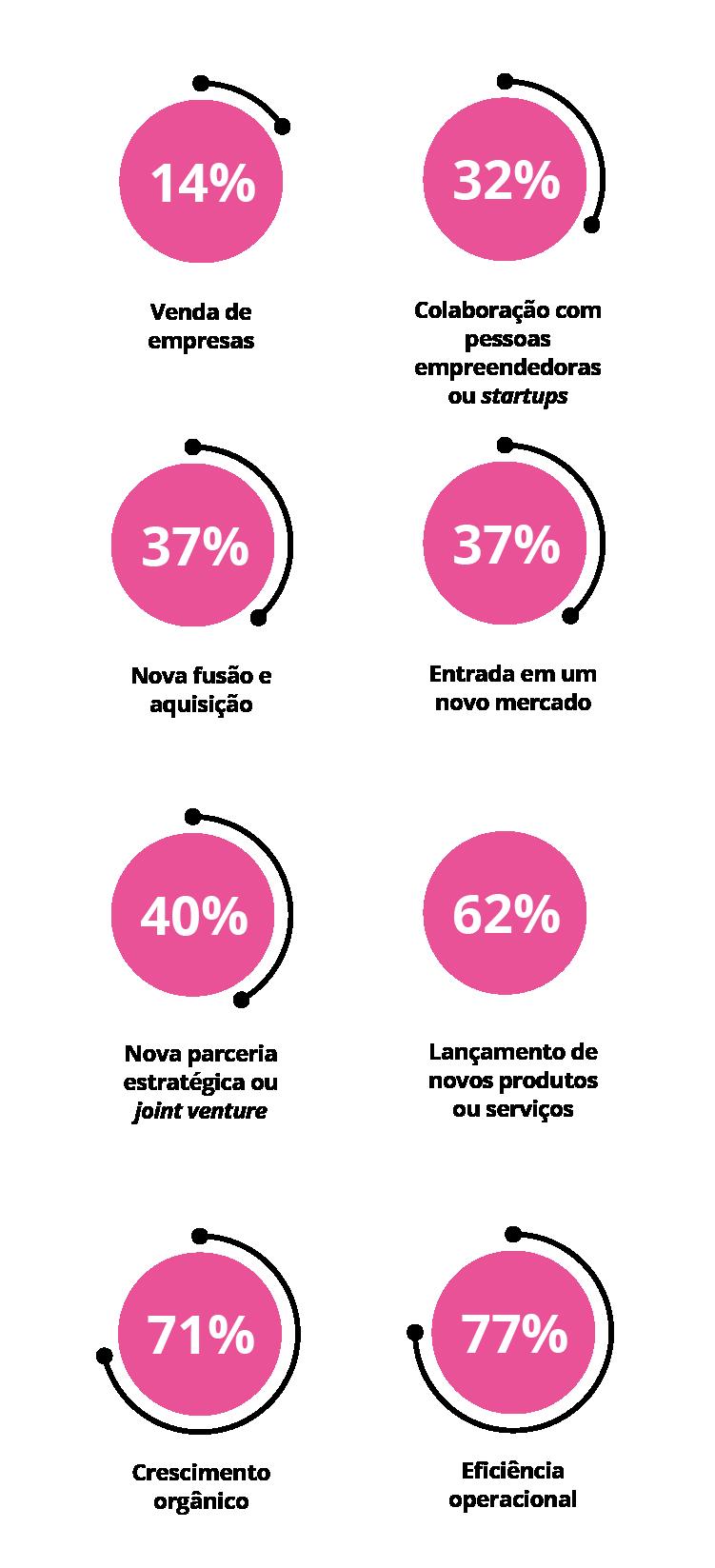 Diagrama - Atividades que CEOs globais planejam nos próximos 12 meses para gerar receita