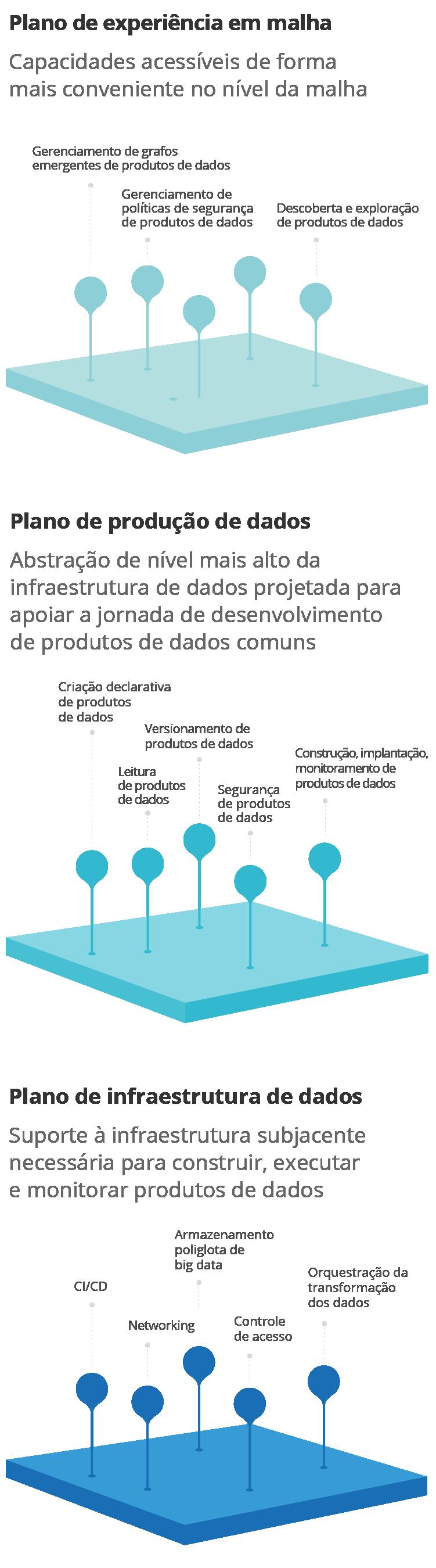 Diagrama - Modelo de plataforma de dados