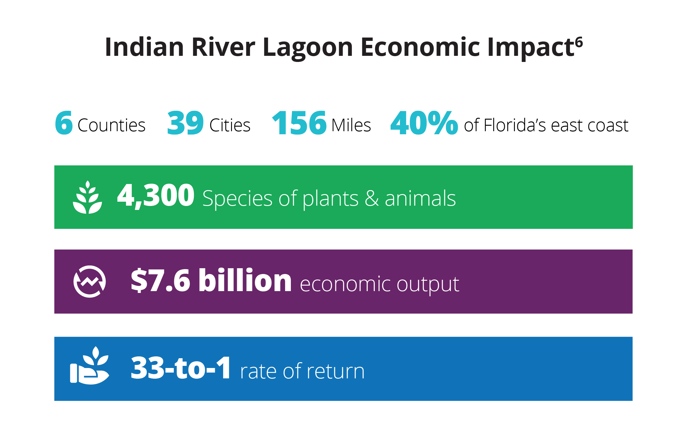 Indian River Lagoon economic impact