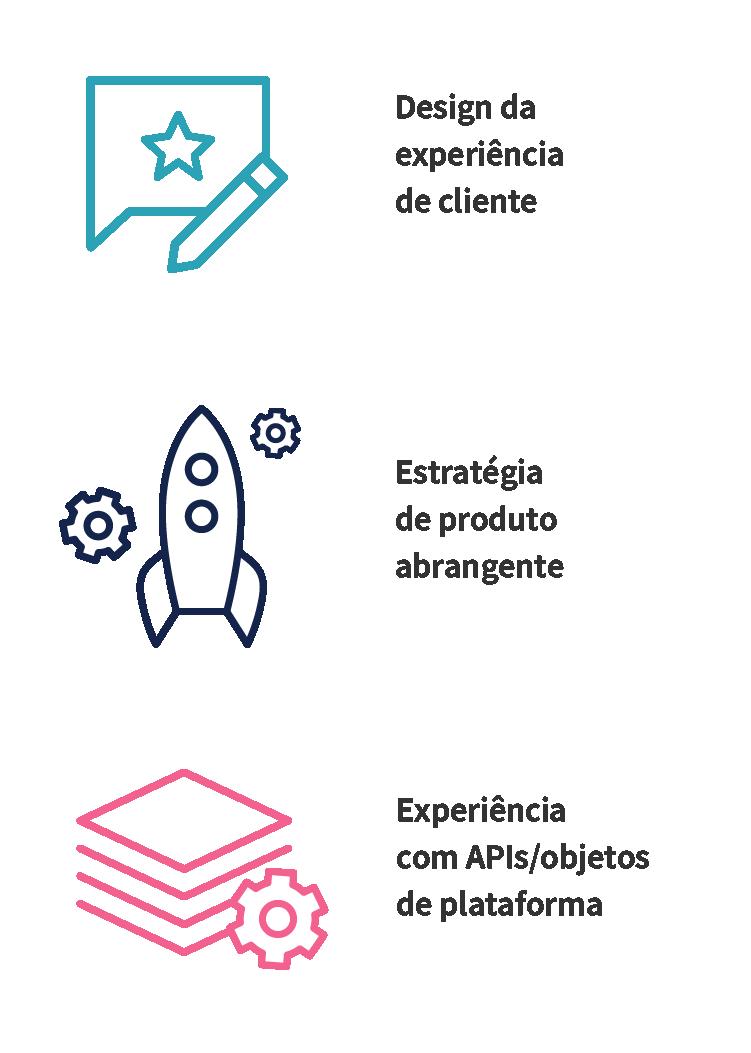 A arquitetura de uma plataforma de engajamento de clientes