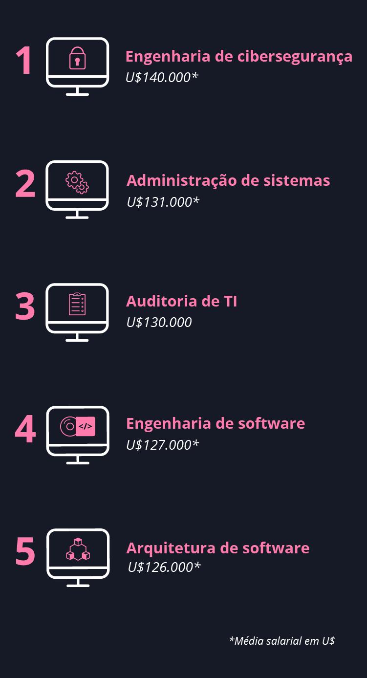 Diagrama - 5 maiores salários na tecnologia