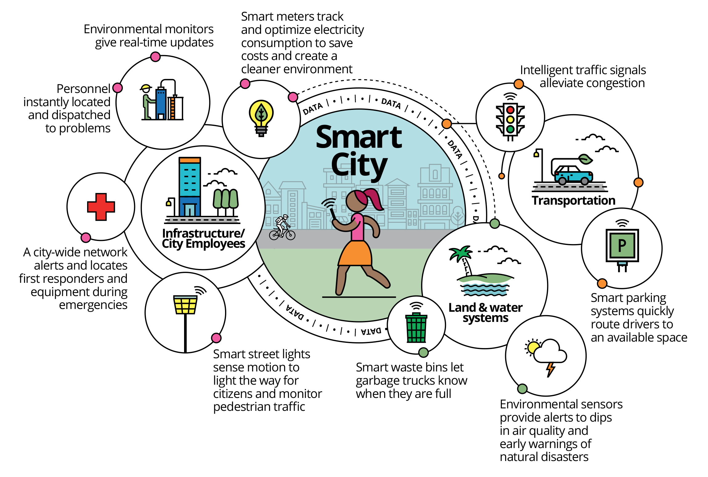 The components of a smart city