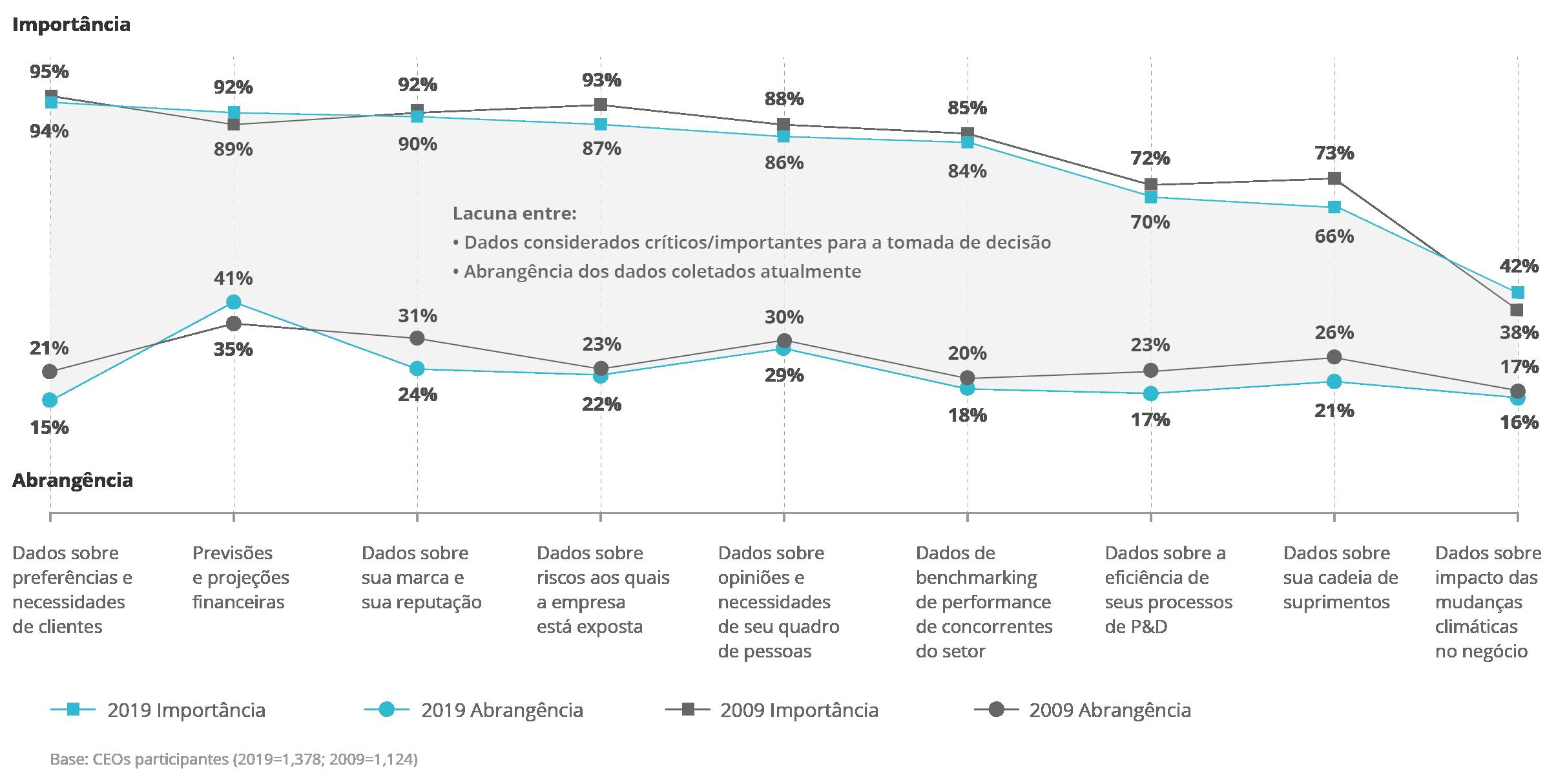 Diagrama - A desconexão dos dados