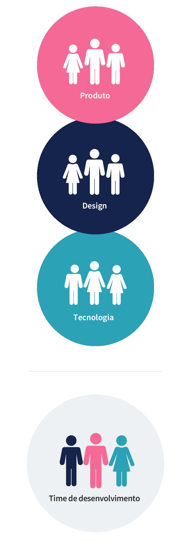 Um time diverso, multidisciplinar e centrado no produto