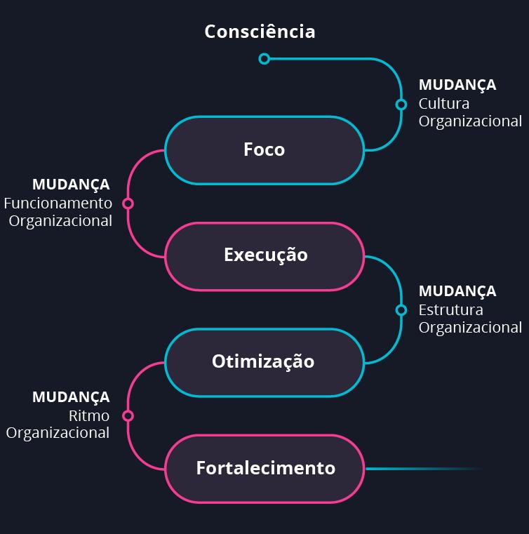 Diagrama - o caminho para a fluência digital