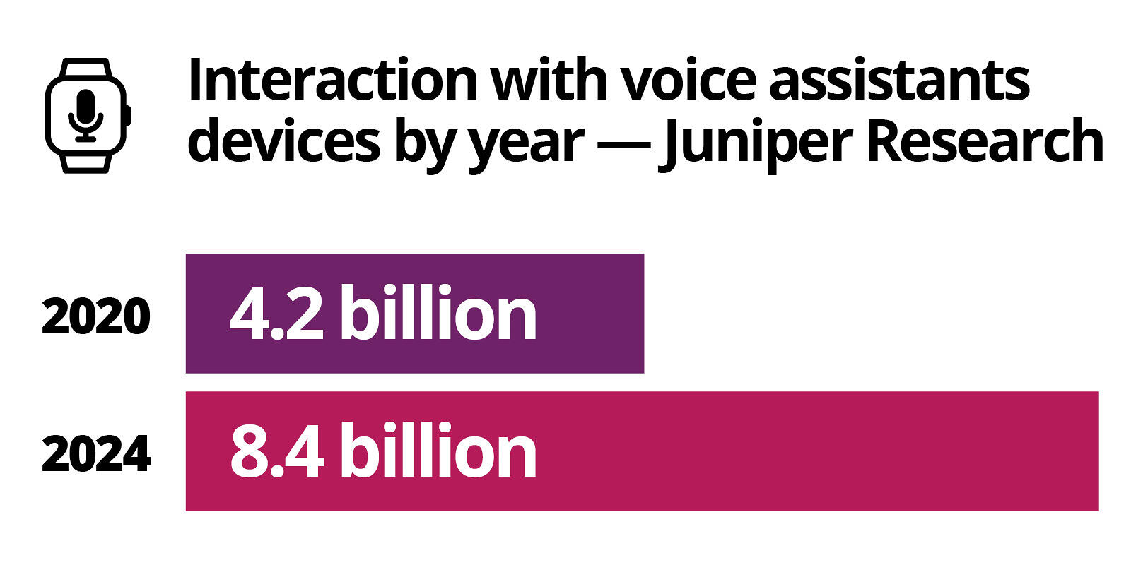 Graph: Interaction with voice assistant devices by year – Juniper Research: 2020 – 4.2 billion, 2024 – 8.4 billion