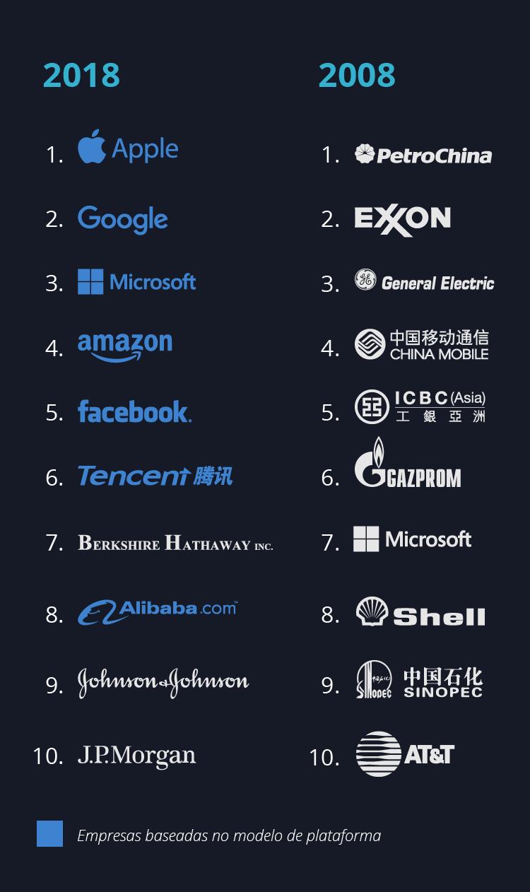 Diagrama - Top 10 empresas