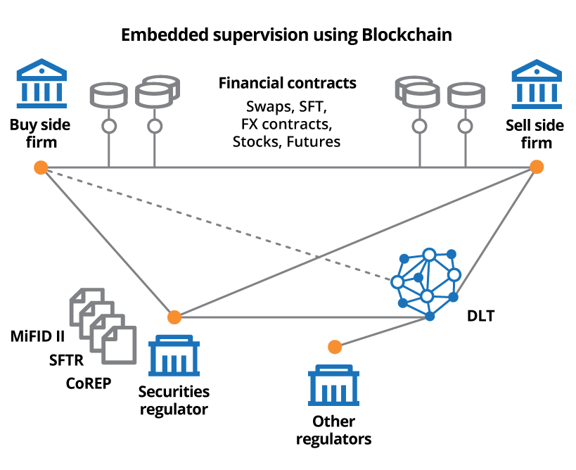 Embedded supervision using Blockchain