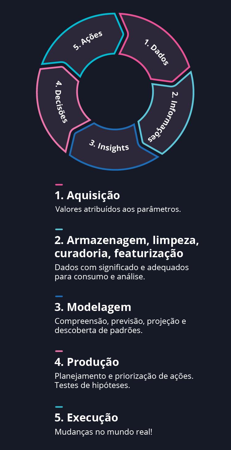 Diagrama – ciclo de inteligência conectada